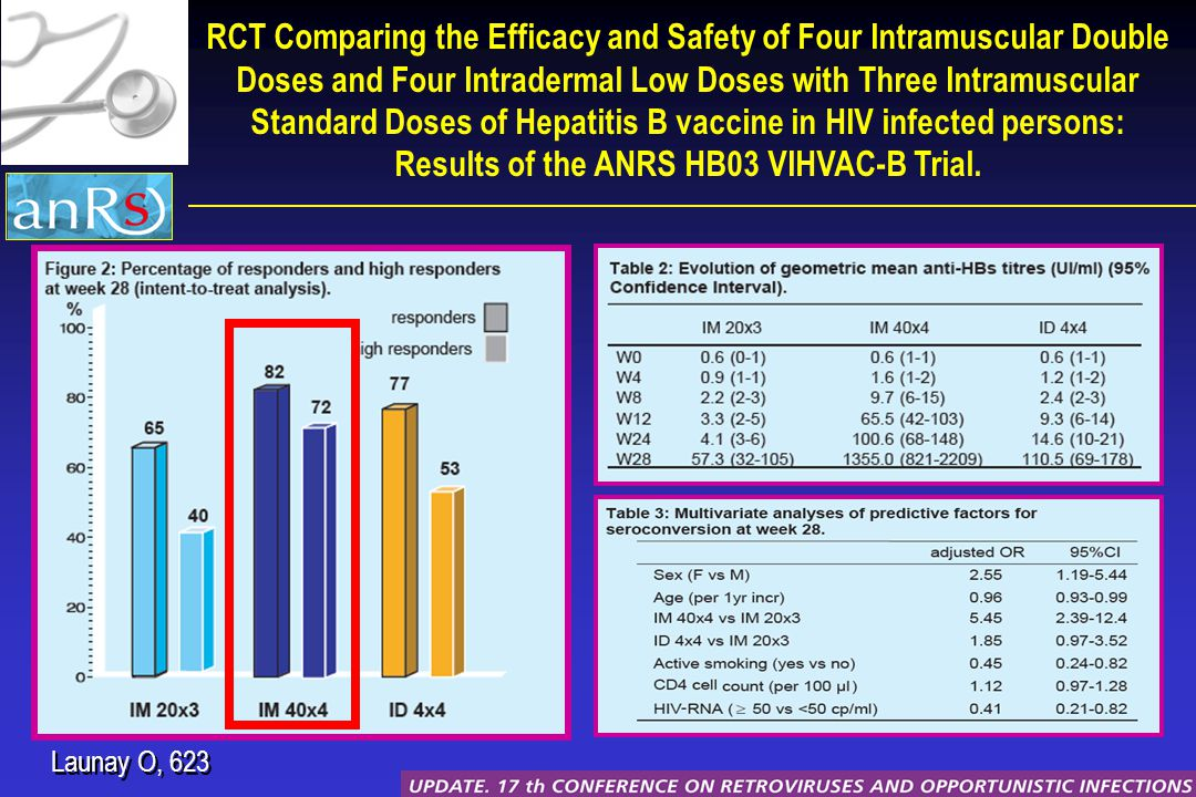 Launay O, 623 RCT Comparing the Efficacy and Safety of Four Intramuscular Double Doses and Four Intradermal Low Doses with Three Intramuscular Standard Doses of Hepatitis B vaccine in HIV infected persons: Results of the ANRS HB03 VIHVAC-B Trial.