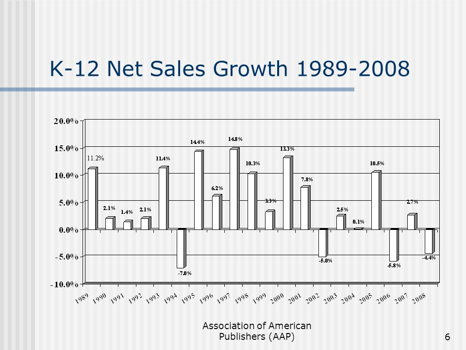 Association of American Publishers (AAP)6 K-12 Net Sales Growth 1989-2008