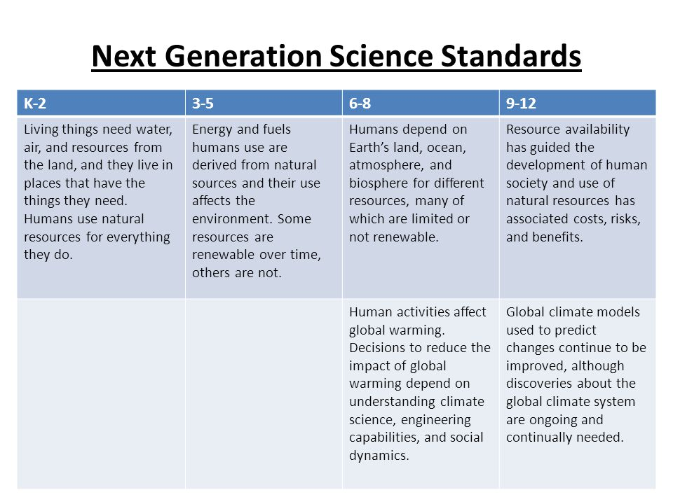 Next Generation Science Standards K-23-56-89-12 Living things need water, air, and resources from the land, and they live in places that have the thin
