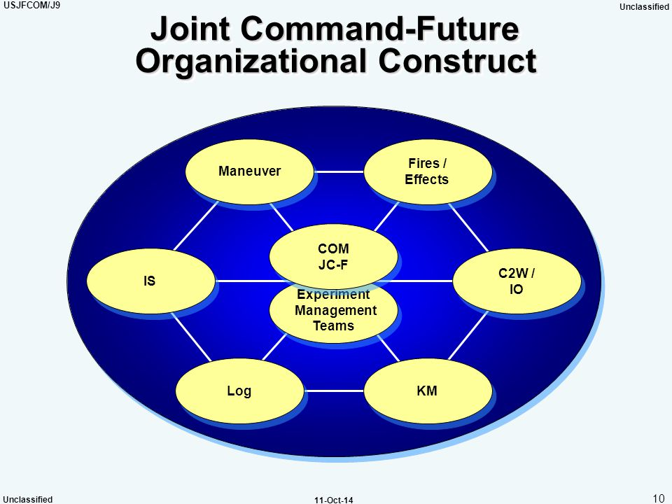 USJFCOM/J9 Unclassified 10 Unclassified 11-Oct-14 Joint Command-Future Organizational Construct Experiment Management Teams Experiment Management Team