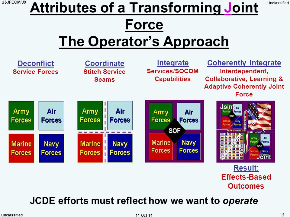 USJFCOM/J9 Unclassified 4 11-Oct-14 Unified Action Multinational Operations JFCOM Strategic Deterrence STRATCOM Deployment Sustainment TRANSCOM Intel DIA HLD NORTHCOM Land Power Air Power Global Distribution JDPO Basing INTEL DIA/CIA Urban Ops JFCOM Urban Resolve JFCOM JUW USMC CCJO JOCs JICs Prototypes ARs GWOT SOCOM Sea Power MNE 4 MNE 5 S/CRS JIOC Commercial and Public Academia Industry ICP JxI Info Operations STRATCOM Interagency JFCOM JIACG EE USMC GWOT WG GWOT LL A Transformed Joint Force SD JOC HLS JOC IO Wargaming UNIFIED ACTION – Discovery, Coordination, Synthesis, and Sense Making