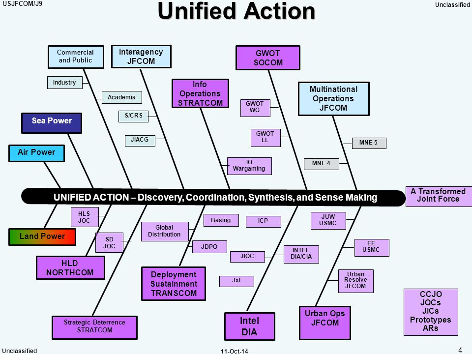 USJFCOM/J9 Unclassified 4 11-Oct-14 Unified Action Multinational Operations JFCOM Strategic Deterrence STRATCOM Deployment Sustainment TRANSCOM Intel