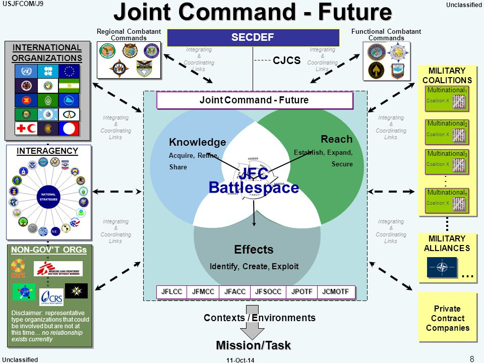 USJFCOM/J9 Unclassified 8 11-Oct-14 Mission/Task Contexts / Environments SECDEF CJCS Integrating & Coordinating Links Regional Combatant Commands INTE