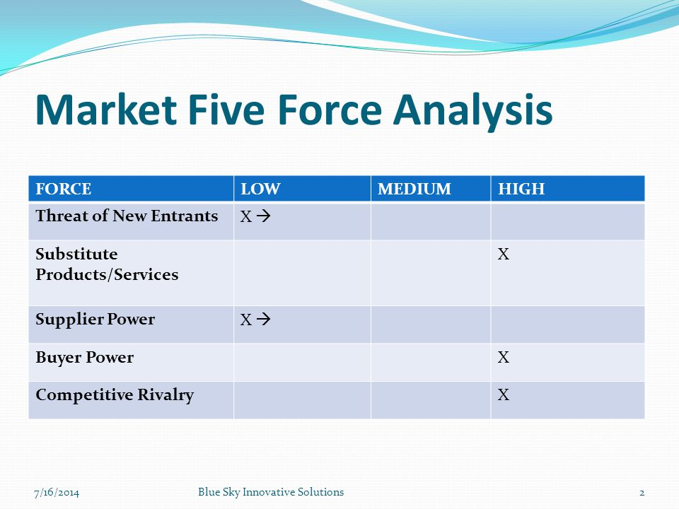 Market Five Force Analysis FORCELOWMEDIUMHIGH Threat of New EntrantsX  Substitute Products/Services X Supplier PowerX  Buyer PowerX Competitive Riva