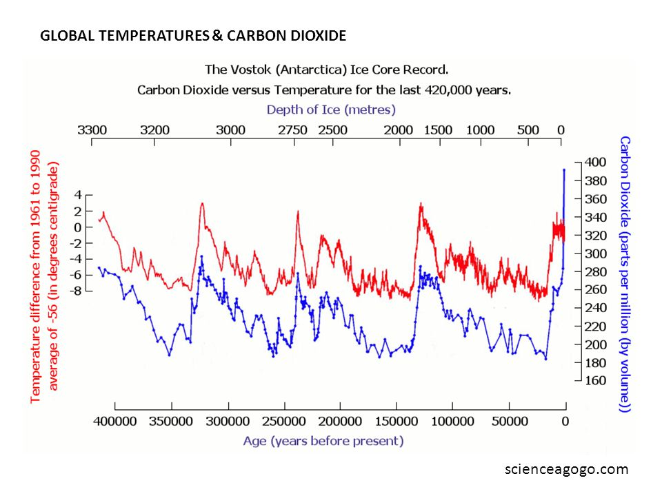 scienceagogo.com GLOBAL TEMPERATURES & CARBON DIOXIDE