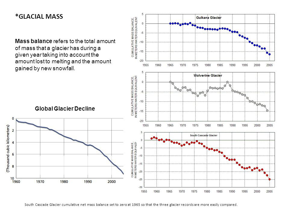 South Cascade Glacier cumulative net mass balance set to zero at 1965 so that the three glacier records are more easily compared.