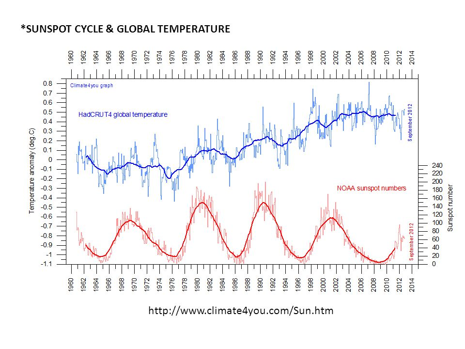 members.shaw.ca *SUNSPOT CYCLE & GLOBAL TEMPERATURE http://www.climate4you.com/Sun.htm
