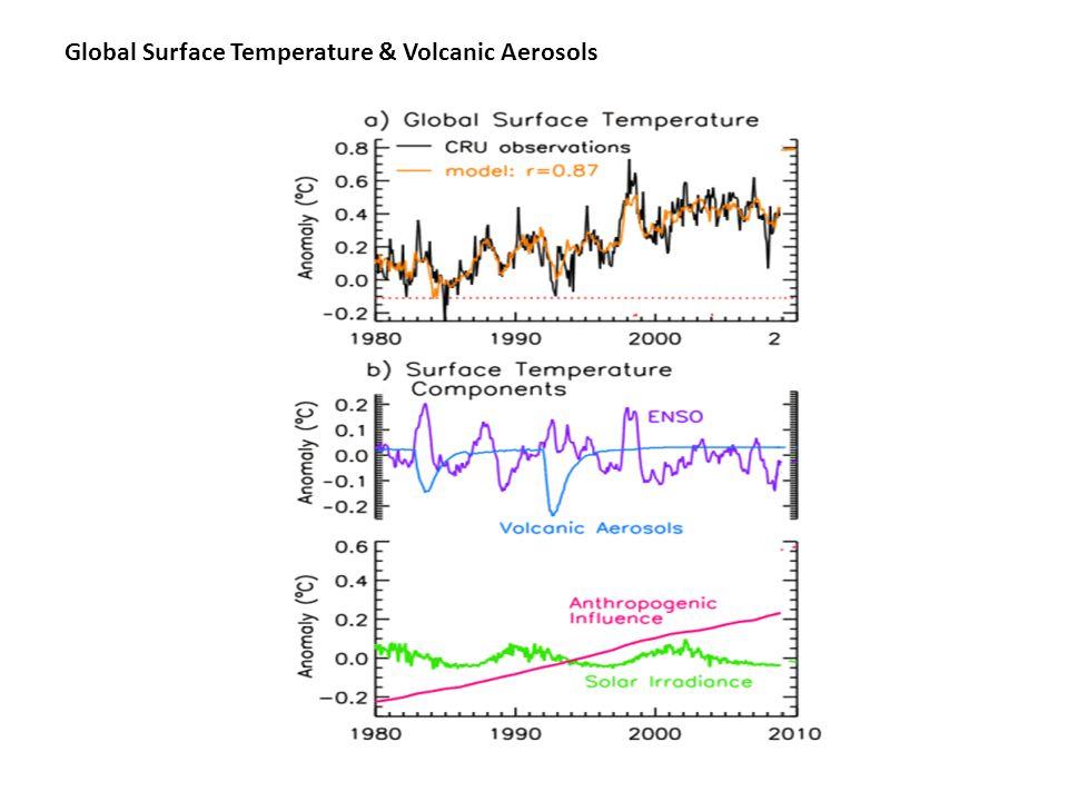 Global Surface Temperature & Volcanic Aerosols