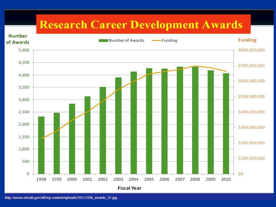 http://nexus.od.nih.gov/all/wp-content/uploads/2011/10/k_awards_32.jpg