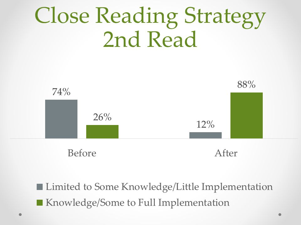 Close Reading Strategy 2nd Read