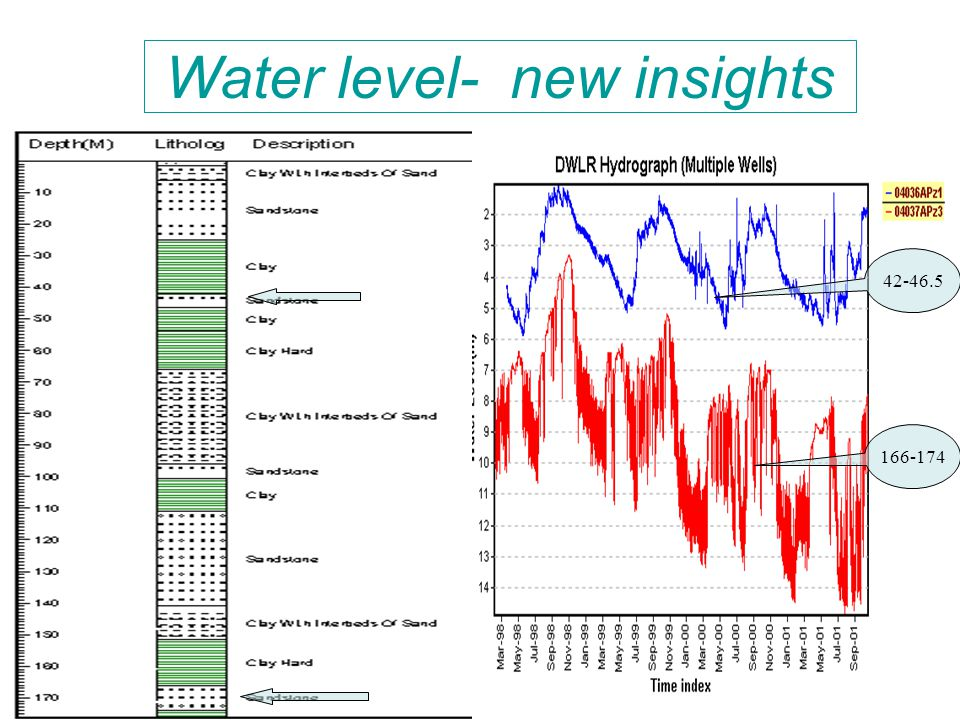 166-174 Water level- new insights 42-46.5