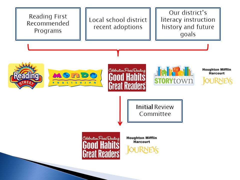 Initial Review Committee Local school district recent adoptions Our district's literacy instruction history and future goals Reading First Recommended Programs