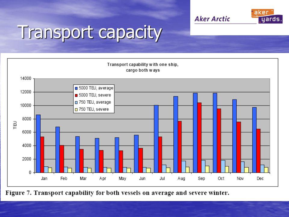 Transport capacity