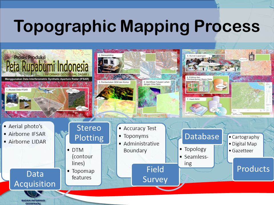 Topographic Mapping Process Aerial photo's Airborne IFSAR Airborne LIDAR Data Acquisition DTM (contour lines) Topomap features Stereo Plotting Accurac
