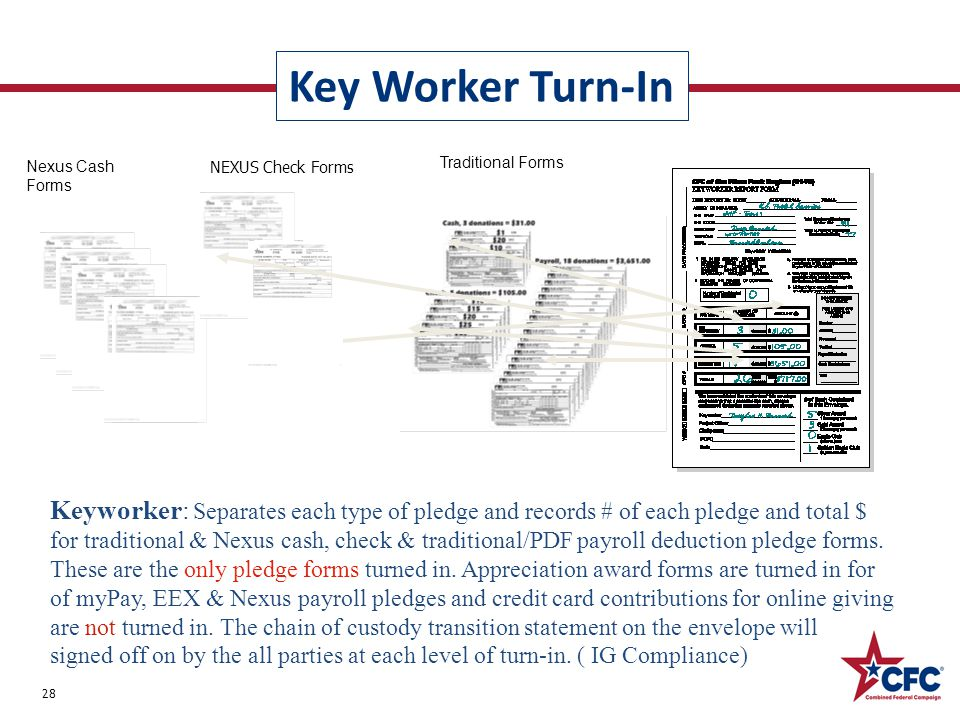 Key Worker Turn-In 28 Keyworker: Separates each type of pledge and records # of each pledge and total $ for traditional & Nexus cash, check & traditional/PDF payroll deduction pledge forms.