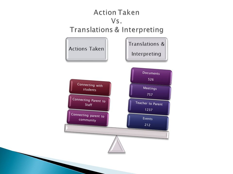Actions Taken Translations & Interpreting Events 212 Teacher to Parent 1237 Meetings 757 Documents 526 Connecting parent to community Connecting Paren