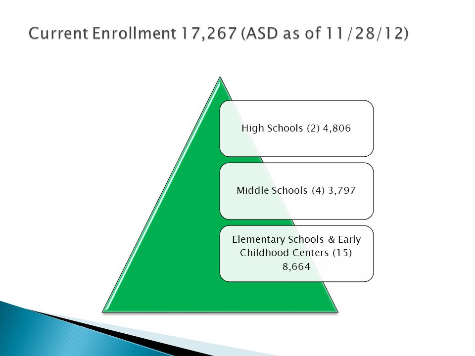 High Schools (2) 4,806Middle Schools (4) 3,797 Elementary Schools & Early Childhood Centers (15) 8,664