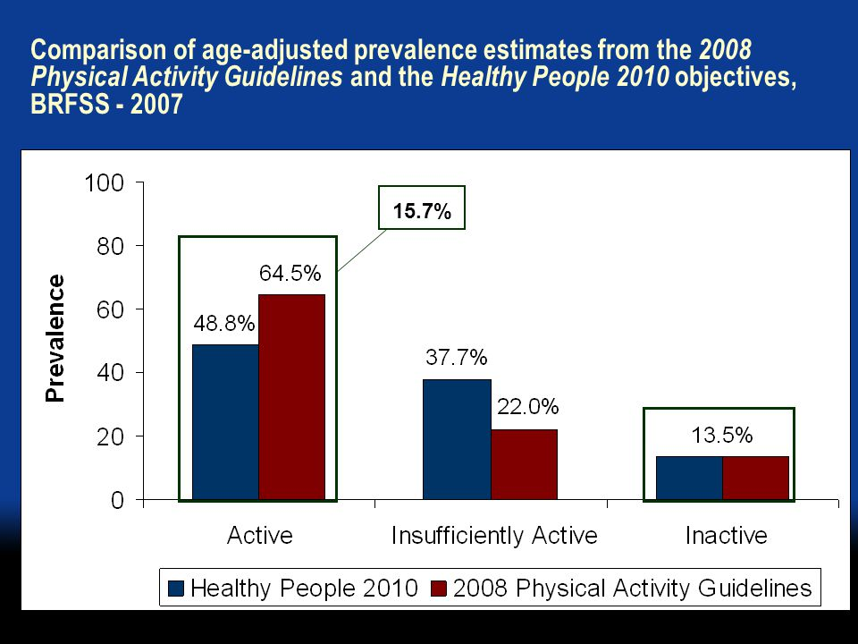 Comparison of age-adjusted prevalence estimates from the 2008 Physical Activity Guidelines and the Healthy People 2010 objectives, BRFSS - 2007 15.7%