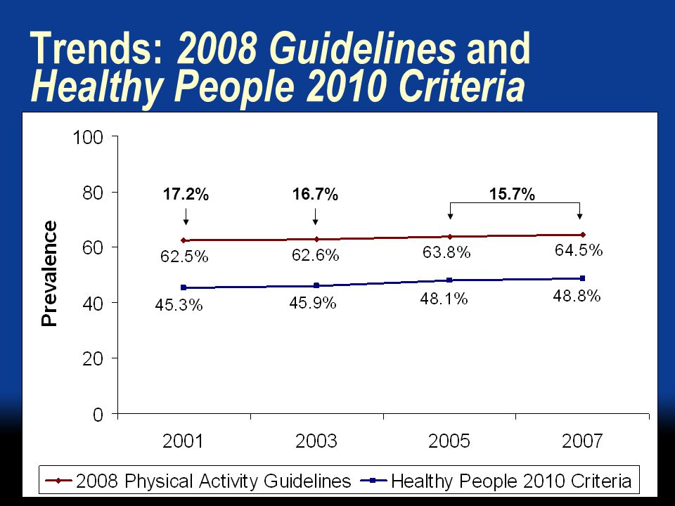Trends: 2008 Guidelines and Healthy People 2010 Criteria 17.2%16.7%15.7%