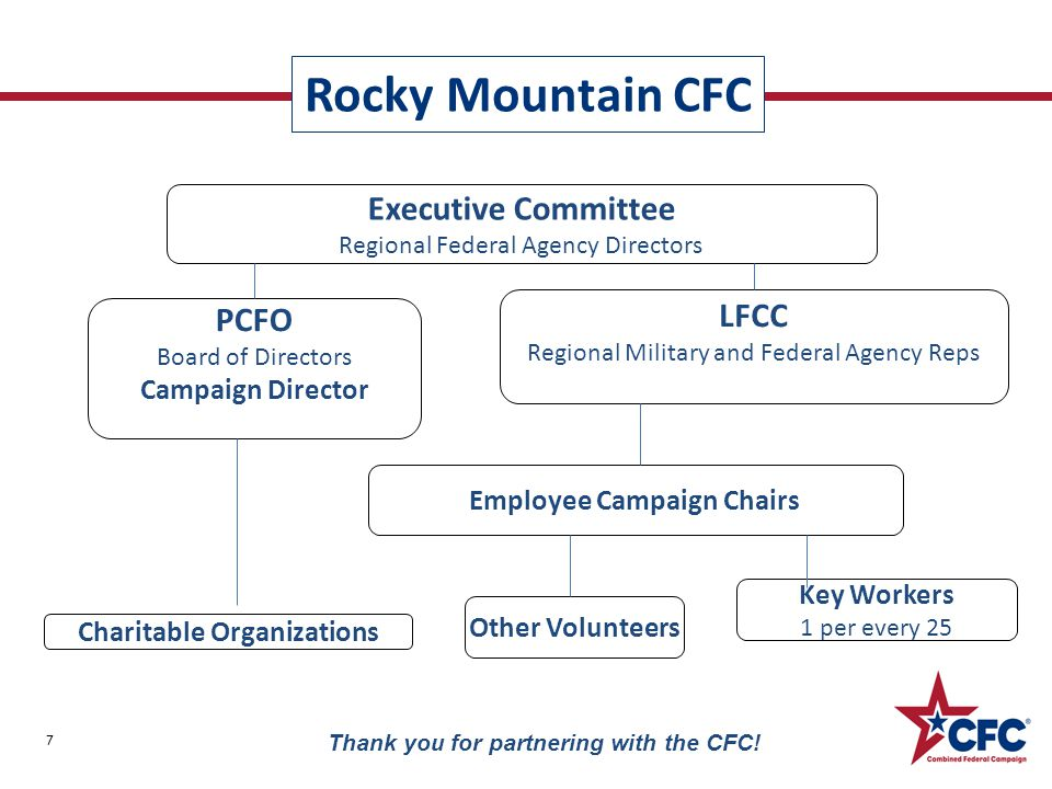 Rocky Mountain CFC 7 Thank you for partnering with the CFC.