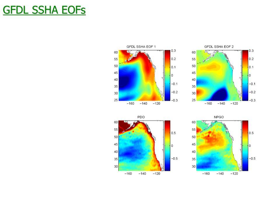 GFDL SSHA EOFs