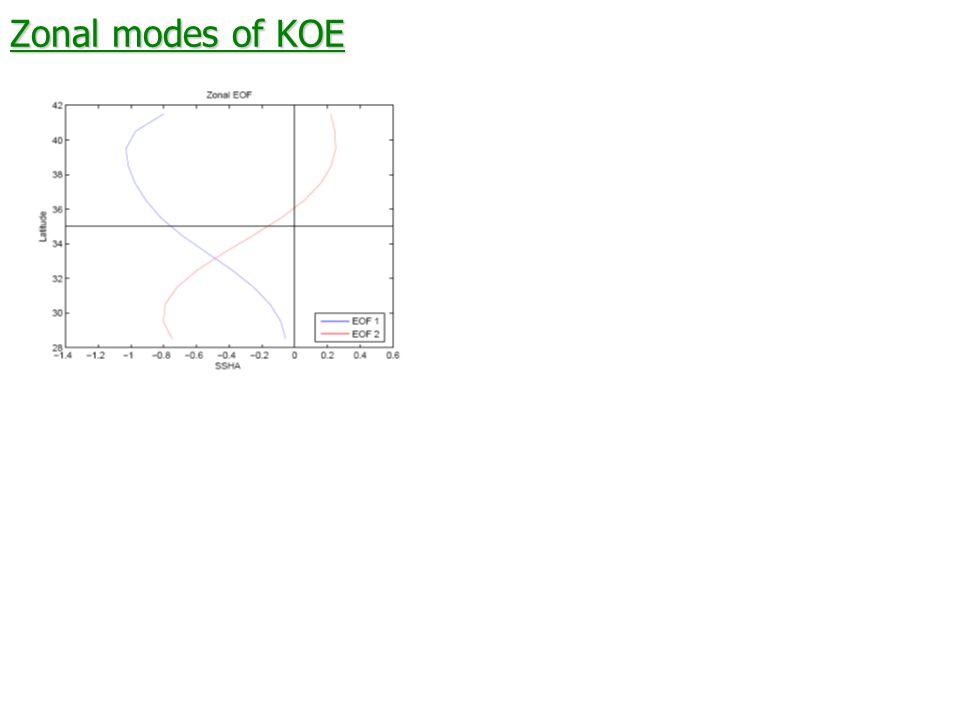 Zonal modes of KOE