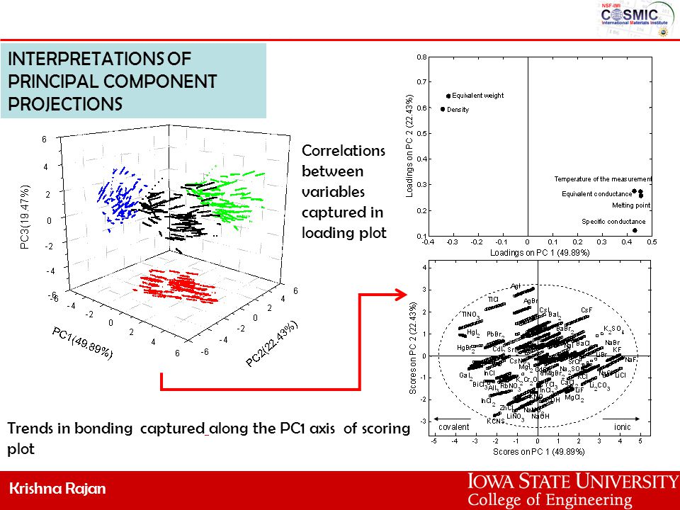 Krishna Rajan INTERPRETATIONS OF PRINCIPAL COMPONENT PROJECTIONS Trends in bonding captured along the PC1 axis of scoring plot Correlations between variables captured in loading plot