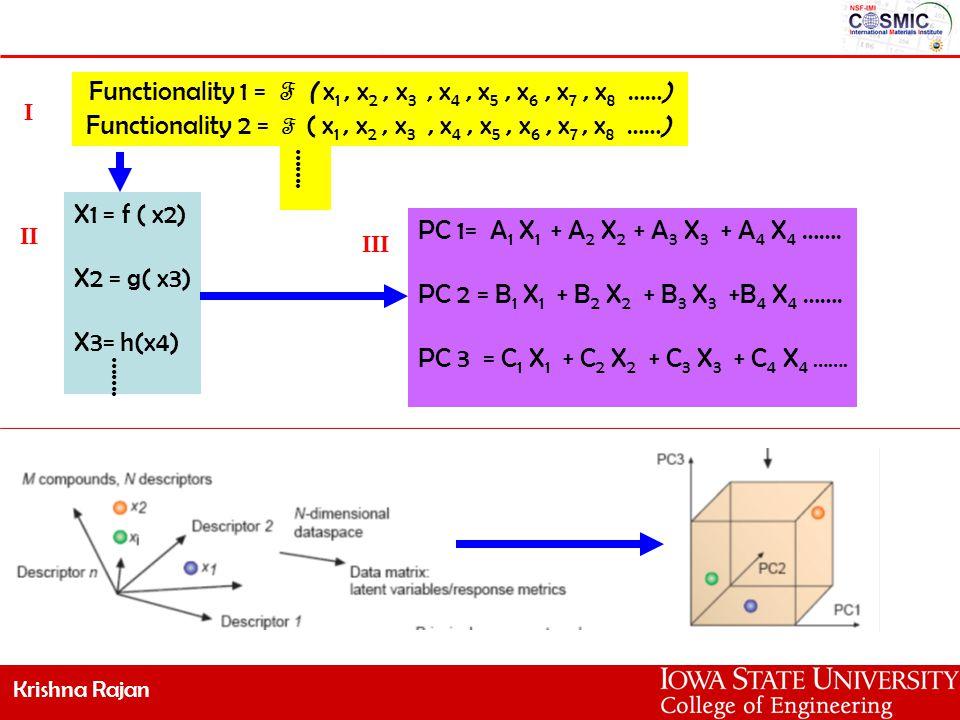 Krishna Rajan Functionality 1 = F ( x 1, x 2, x 3, x 4, x 5, x 6, x 7, x 8 ……) Functionality 2 = F ( x 1, x 2, x 3, x 4, x 5, x 6, x 7, x 8 ……) PC 1= A 1 X 1 + A 2 X 2 + A 3 X 3 + A 4 X 4 …….