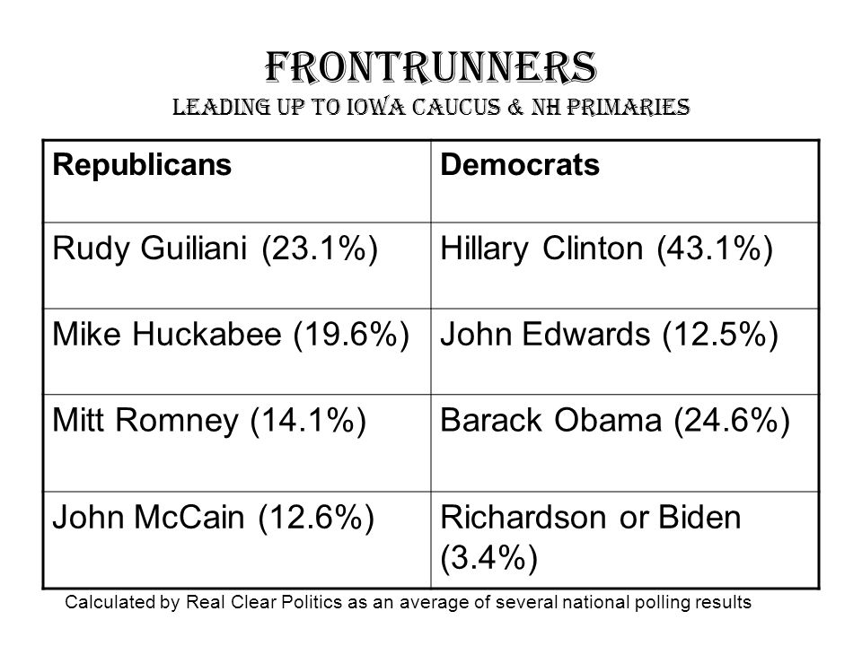 Frontrunners Leading Up To Iowa Caucus & NH Primaries RepublicansDemocrats Rudy Guiliani (23.1%)Hillary Clinton (43.1%) Mike Huckabee (19.6%)John Edwards (12.5%) Mitt Romney (14.1%)Barack Obama (24.6%) John McCain (12.6%)Richardson or Biden (3.4%) Calculated by Real Clear Politics as an average of several national polling results