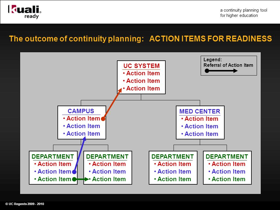 © UC Regents 2009 - 2010 a continuity planning tool for higher education The outcome of continuity planning: ACTION ITEMS FOR READINESS DEPARTMENT Action Item MED CENTER Action Item CAMPUS Action Item DEPARTMENT Action Item DEPARTMENT Action Item DEPARTMENT Action Item UC SYSTEM Action Item Legend: Referral of Action Item