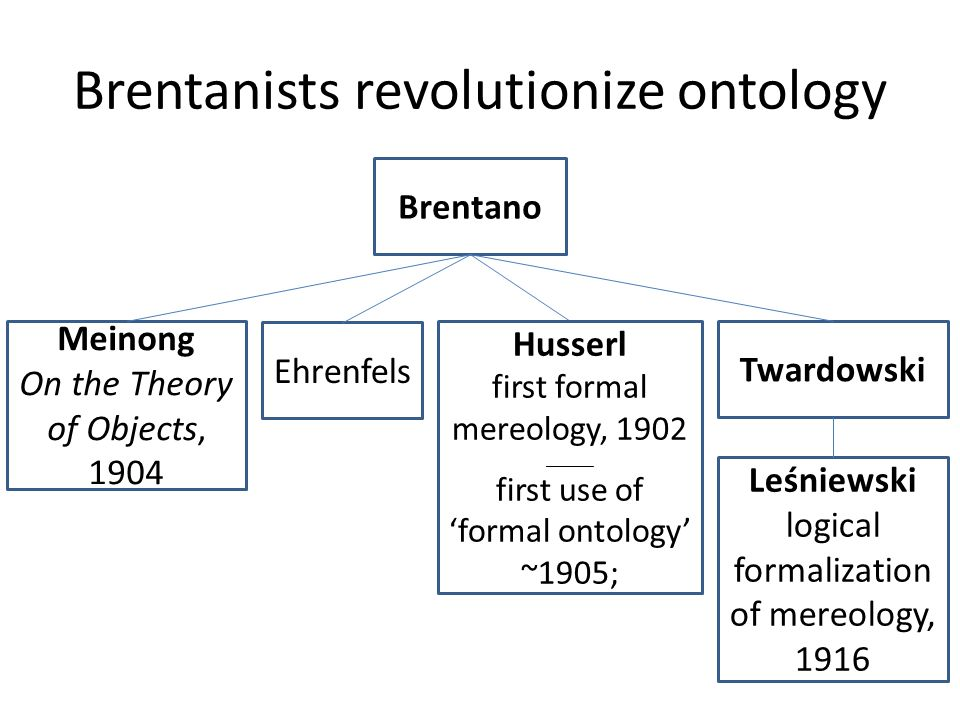 Brentanists revolutionize ontology Brentano Meinong On the Theory of Objects, 1904 Ehrenfels Husserl first formal mereology, 1902 ______ first use of 'formal ontology' ~1905; Twardowski Leśniewski logical formalization of mereology, 1916