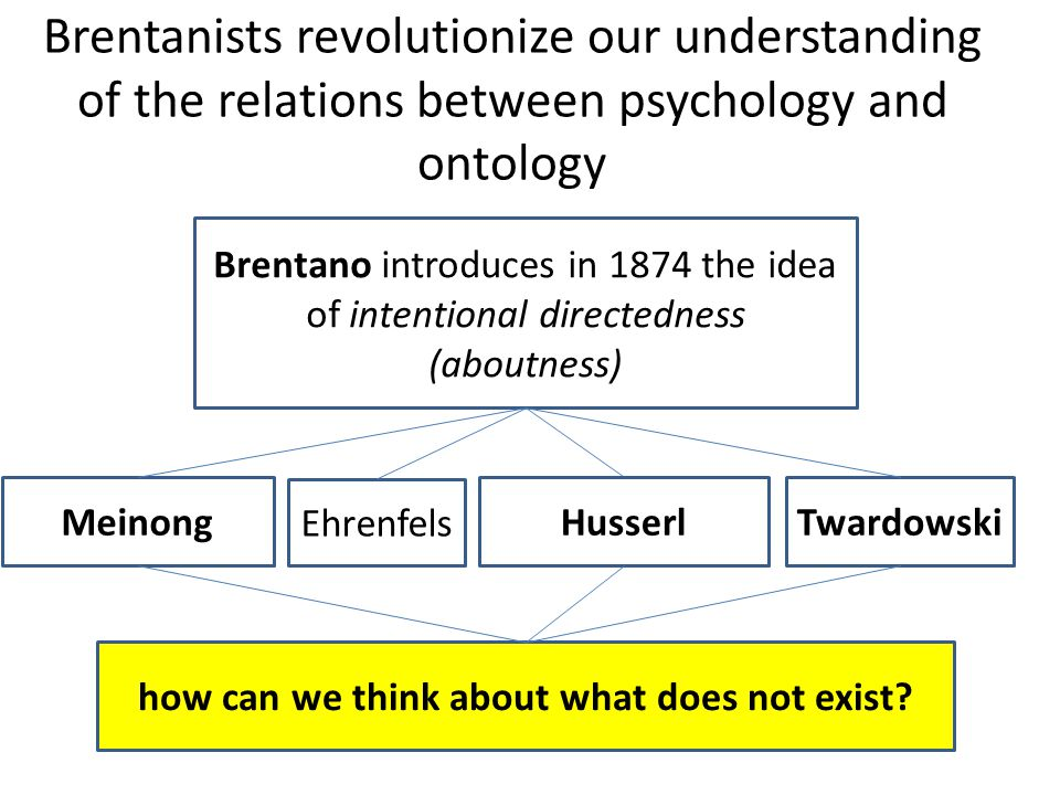 Brentanists revolutionize our understanding of the relations between psychology and ontology Brentano introduces in 1874 the idea of intentional directedness (aboutness) Meinong Ehrenfels HusserlTwardowski how can we think about what does not exist