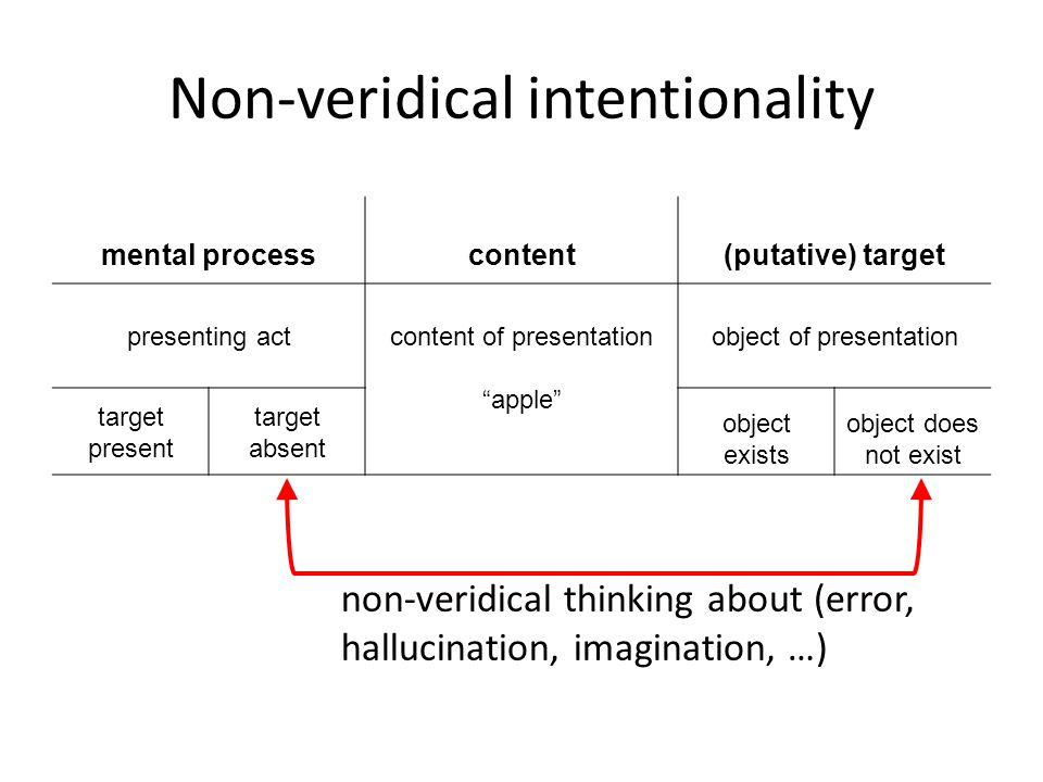 mental processcontent(putative) target presenting actcontent of presentation apple object of presentation target present target absent object exists object does not exist Non-veridical intentionality non-veridical thinking about (error, hallucination, imagination, …)