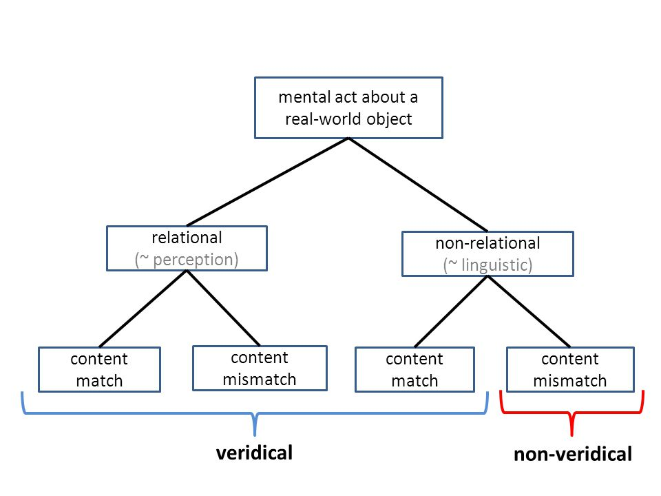 mental act about a real-world object non-relational (~ linguistic) relational (~ perception) content match content mismatch content match content mismatch veridical non-veridical