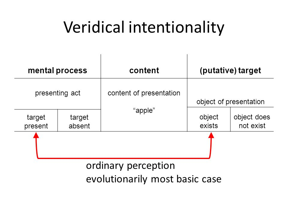 mental processcontent(putative) target presenting actcontent of presentation apple object of presentation object exists object does not exist target present target absent Veridical intentionality ordinary perception evolutionarily most basic case