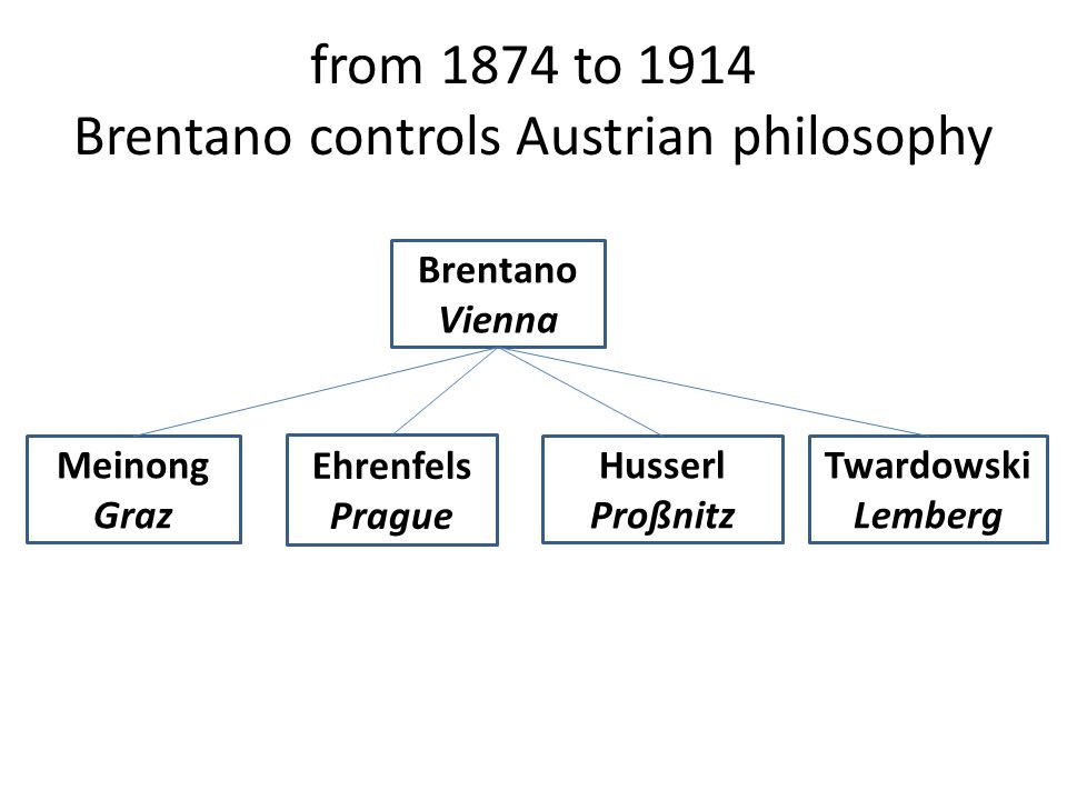 from 1874 to 1914 Brentano controls Austrian philosophy Brentano Vienna Meinong Graz Ehrenfels Prague Twardowski Lemberg Franz Kafka Husserl Proßnitz