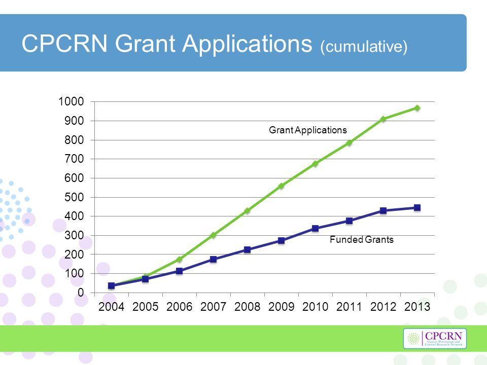 CPCRN Grant Applications (cumulative) Grant Applications Funded Grants