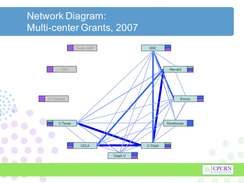Network Diagram: Multi-center Grants, 2007 Texas A&M USC U.Colorado Harvard U.Texas U.WashUCLA UNC Morehouse Emory Wash.U
