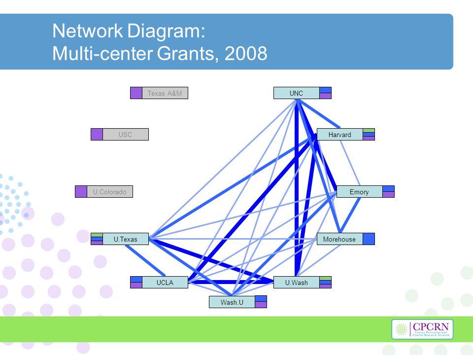 Network Diagram: Multi-center Grants, 2008 Texas A&M USC U.Colorado Harvard U.Texas U.WashUCLA UNC Morehouse Emory Wash.U