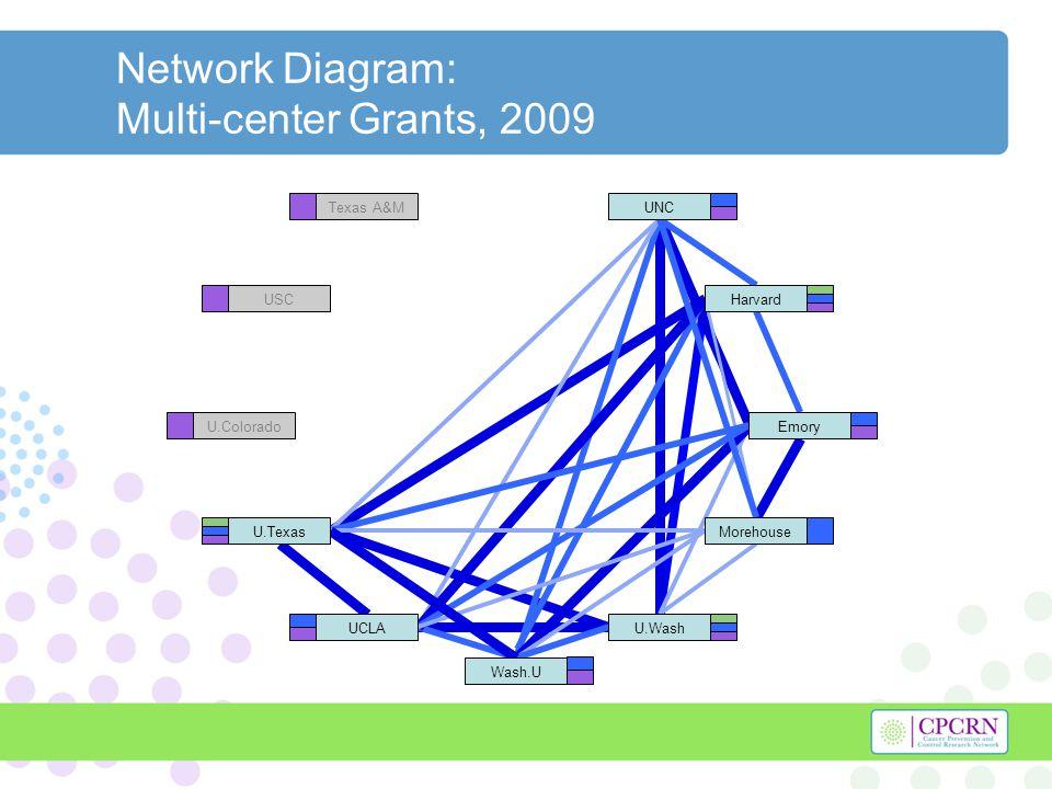 Network Diagram: Multi-center Grants, 2009 Texas A&M USC U.Colorado Harvard U.Texas U.WashUCLA UNC Morehouse Emory Wash.U