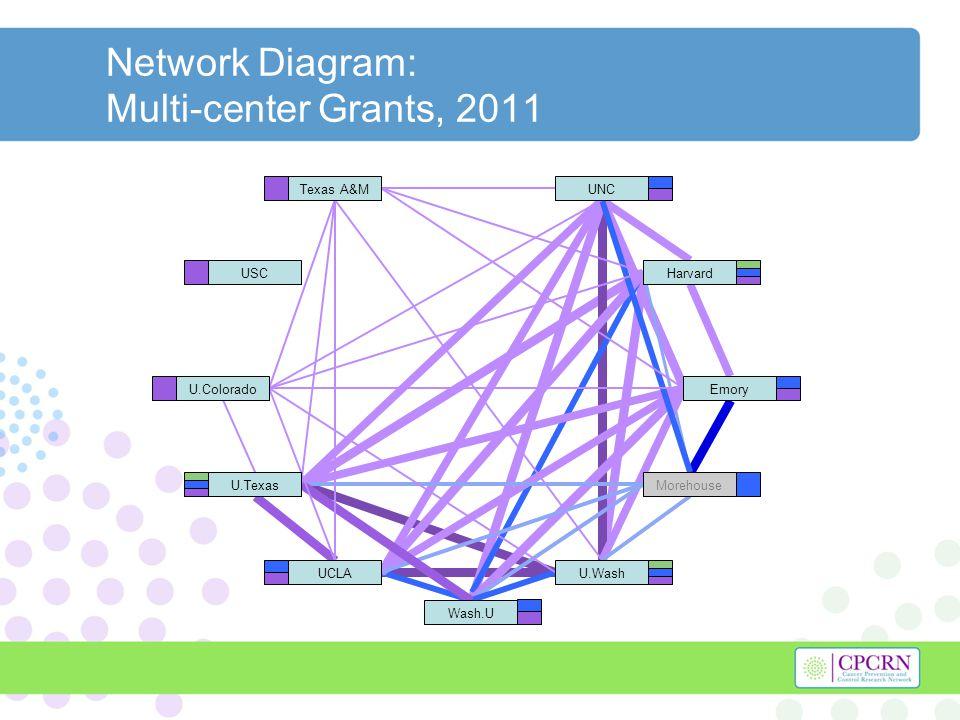 Network Diagram: Multi-center Grants, 2011 USCHarvard U.Texas U.WashUCLA UNC Morehouse Emory Wash.U Texas A&M U.Colorado