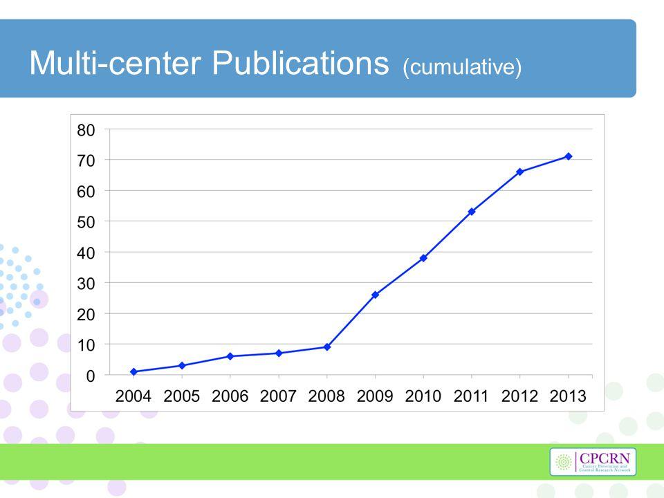 Multi-center Publications (cumulative)