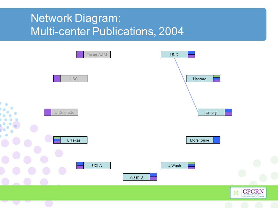 Network Diagram: Multi-center Publications, 2004 Harvard U.Texas U.WashUCLA UNC Morehouse Emory Wash.U Texas A&M USC U.Colorado