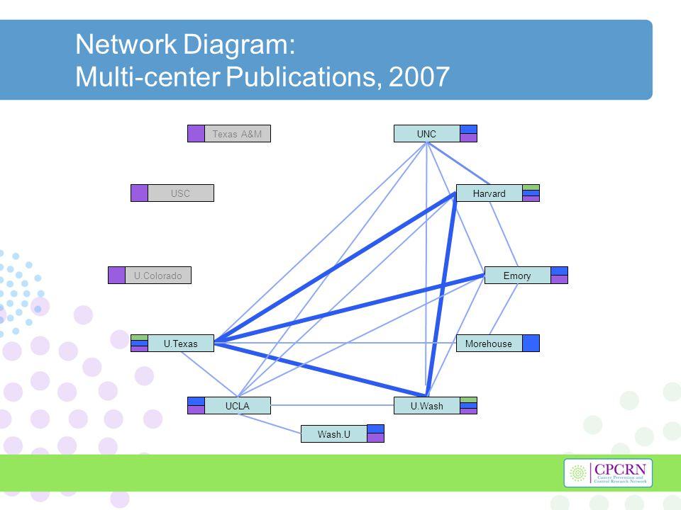Network Diagram: Multi-center Publications, 2007 UCLA UNC Emory Wash.U Texas A&M USC U.Colorado Harvard U.Texas U.Wash Morehouse
