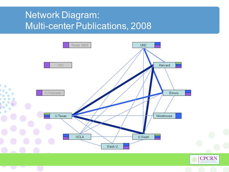 Network Diagram: Multi-center Publications, 2008 UNC Emory Texas A&M USC U.Colorado Harvard U.Texas U.WashUCLA Morehouse Wash.U