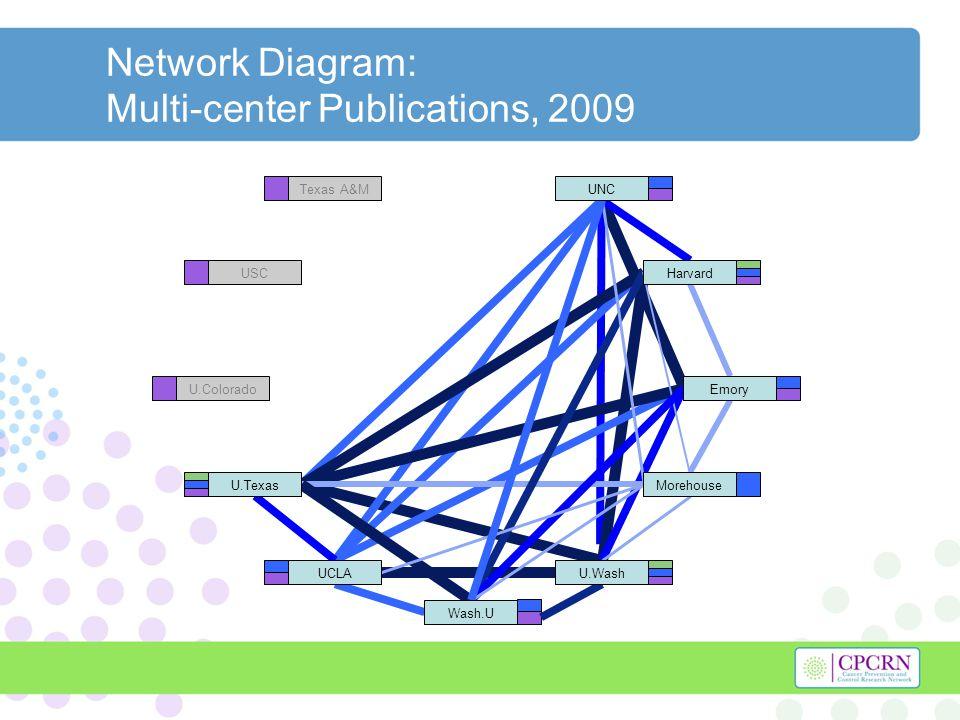 Network Diagram: Multi-center Publications, 2009 Texas A&M USC U.Colorado Harvard U.Texas U.WashUCLA UNC Morehouse Emory Wash.U