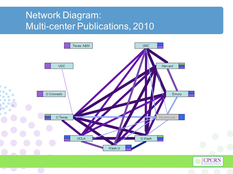 Network Diagram: Multi-center Publications, 2010 Texas A&M USC U.Colorado Harvard U.Texas U.Wash UNC Morehouse Emory Wash.U UCLA