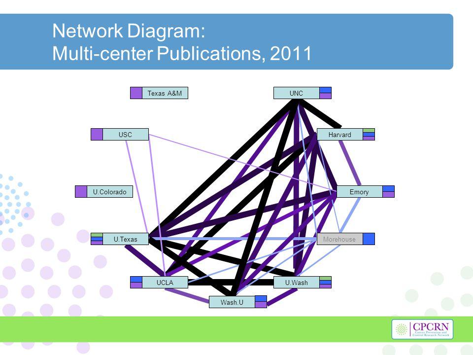 Network Diagram: Multi-center Publications, 2011 Texas A&M U.Colorado Harvard U.Texas U.WashUCLA UNC Morehouse Emory Wash.U USC