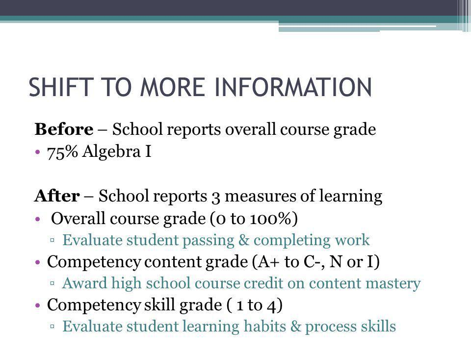 SHIFT TO MORE INFORMATION Before – School reports overall course grade 75% Algebra I After – School reports 3 measures of learning Overall course grade (0 to 100%) ▫Evaluate student passing & completing work Competency content grade (A+ to C-, N or I) ▫Award high school course credit on content mastery Competency skill grade ( 1 to 4) ▫Evaluate student learning habits & process skills