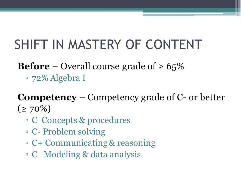 SHIFT IN MASTERY OF CONTENT Before – Overall course grade of ≥ 65% ▫72% Algebra I Competency – Competency grade of C- or better (≥ 70%) ▫C Concepts & procedures ▫C- Problem solving ▫C+ Communicating & reasoning ▫C Modeling & data analysis